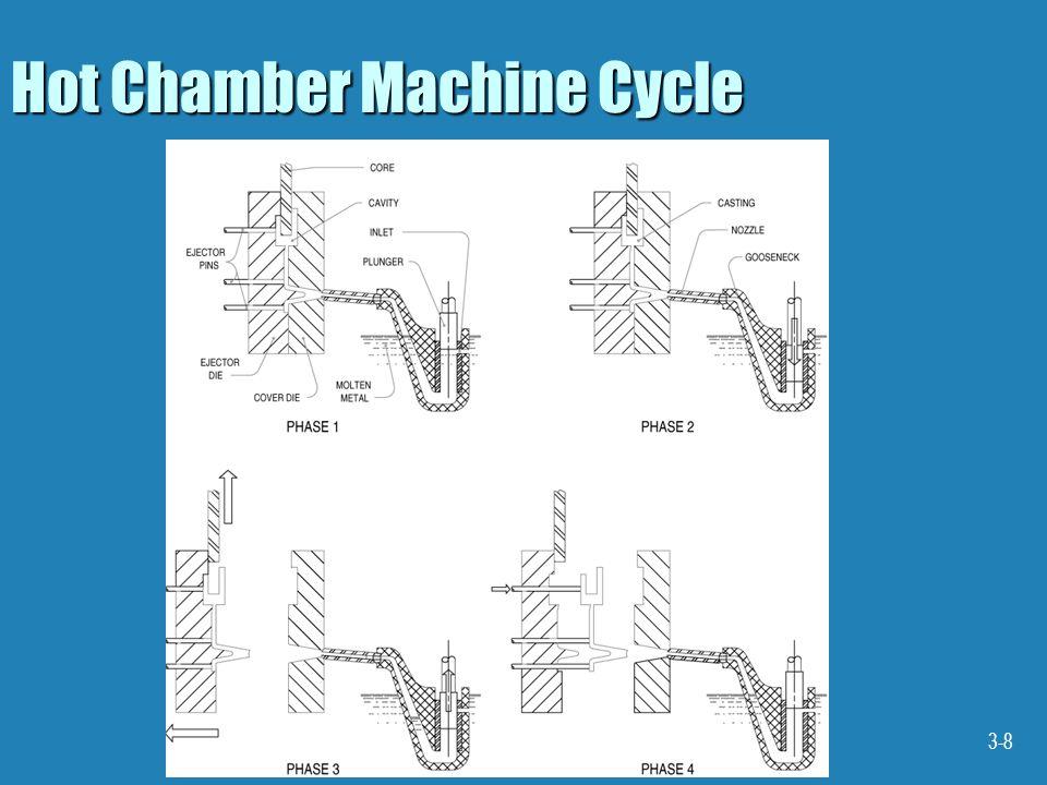 Hot Chamber Machine Cycle
