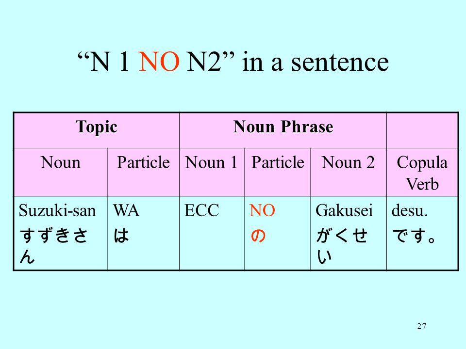 N 1 NO N2 in a sentence Topic Noun Phrase Noun Particle Noun 1