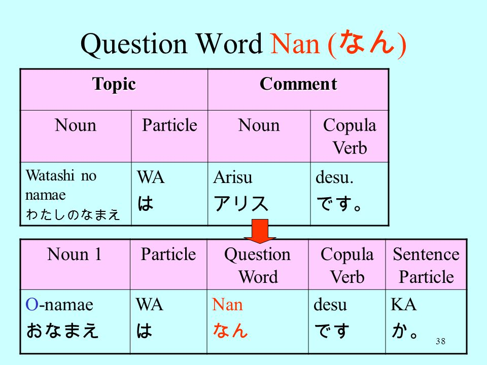 Question Word Nan (なん) Topic Comment Noun Particle Copula Verb WA は