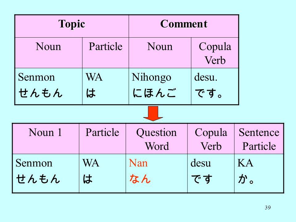 Topic Comment. Noun. Particle. Copula Verb. Senmon. せんもん. WA. は. Nihongo. にほんご. desu. です。