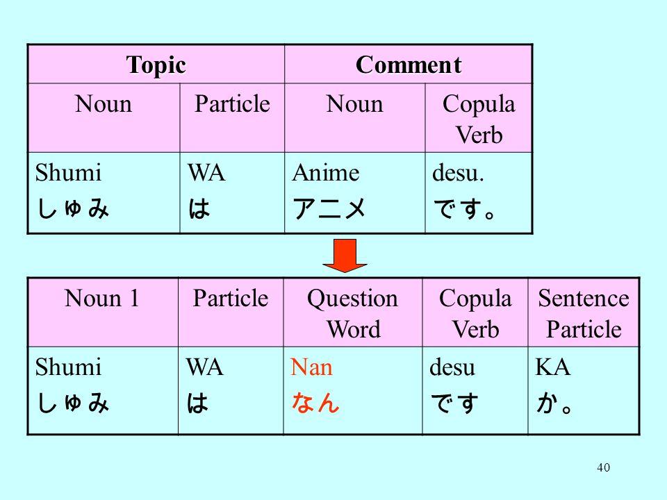 Topic Comment. Noun. Particle. Copula Verb. Shumi. しゅみ. WA. は. Anime. アニメ. desu. です。 Noun 1.