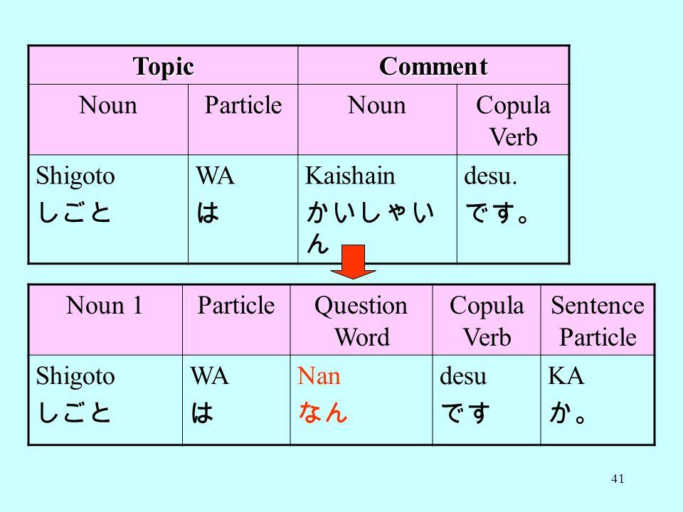 Topic Comment. Noun. Particle. Copula Verb. Shigoto. しごと. WA. は. Kaishain. かいしゃいん. desu. です。