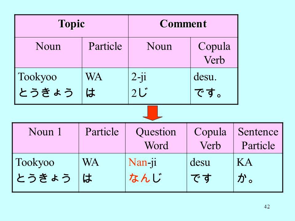 Topic Comment. Noun. Particle. Copula Verb. Tookyoo. とうきょう. WA. は. 2-ji. 2じ. desu. です。 Noun 1.
