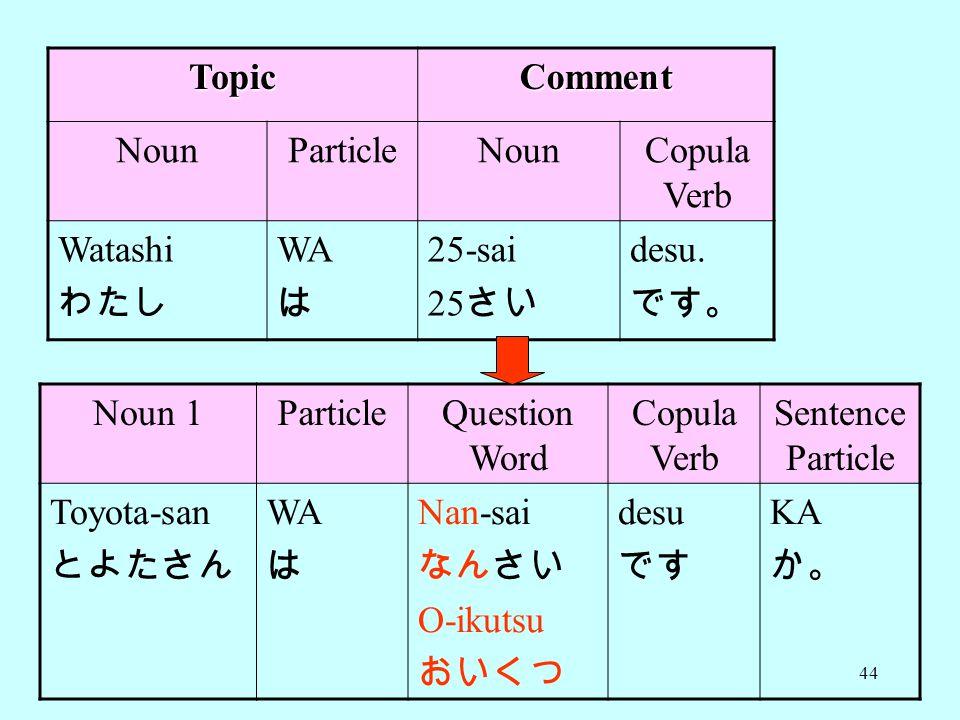 Topic Comment. Noun. Particle. Copula Verb. Watashi. わたし. WA. は. 25-sai. 25さい. desu. です。