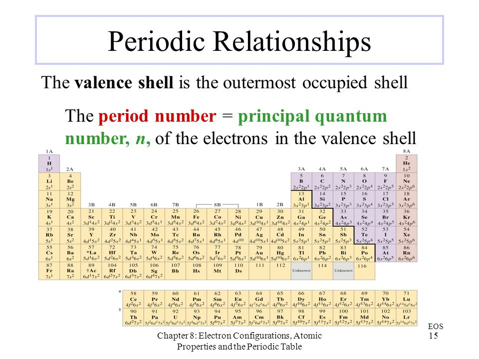 Periodic Relationships