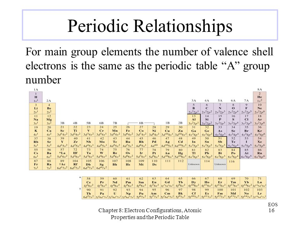 relationship of elements in the same period
