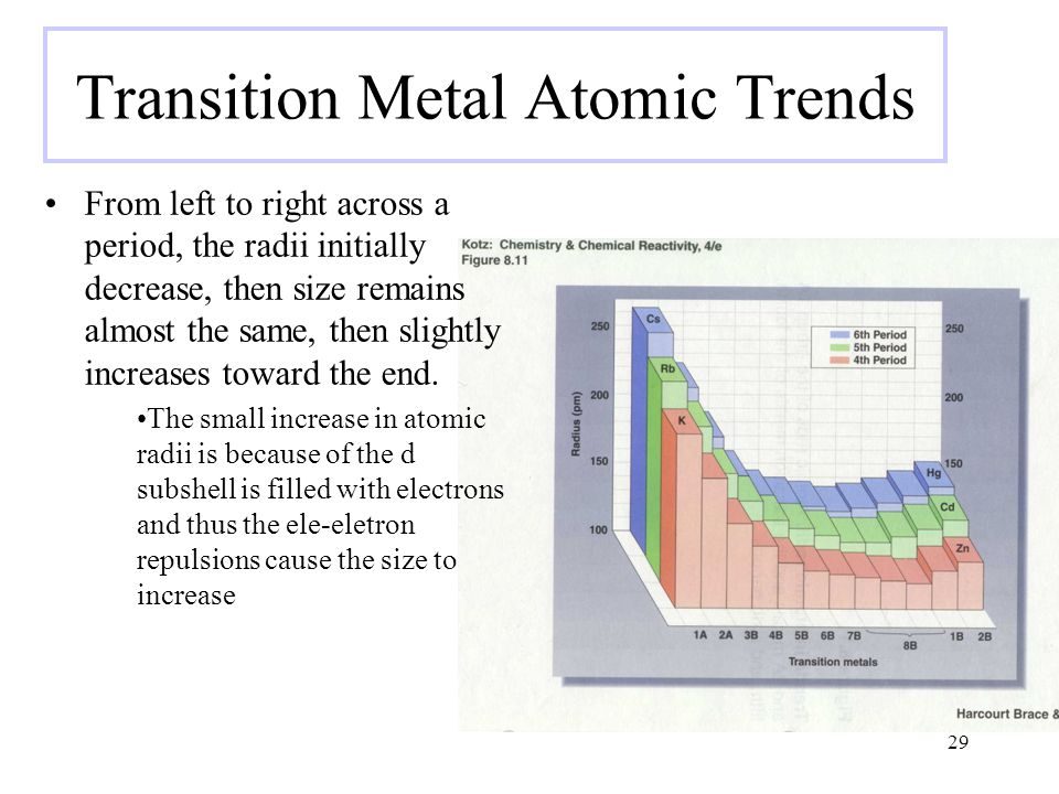 Transition Metal Atomic Trends