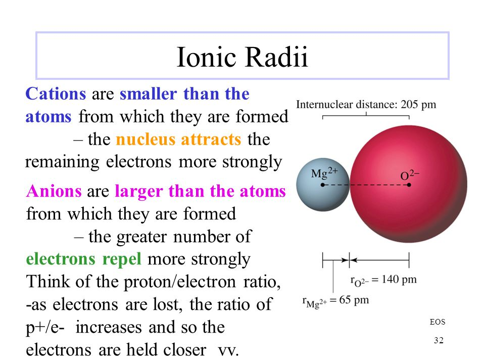 Ionic Radii Cations are smaller than the atoms from which they are formed. – the nucleus attracts the remaining electrons more strongly.