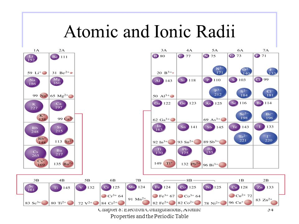Atomic and Ionic Radii EOS.