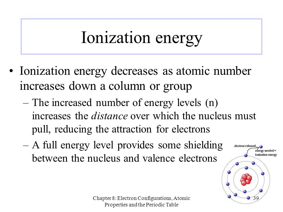 Ionization energy Ionization energy decreases as atomic number increases down a column or group.