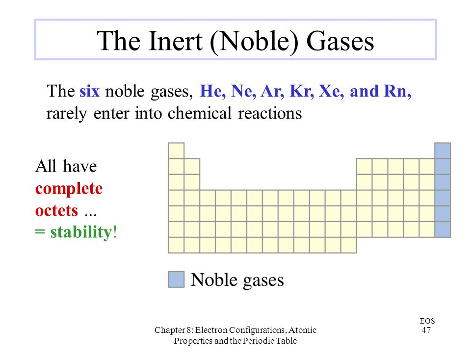 The Inert (Noble) Gases