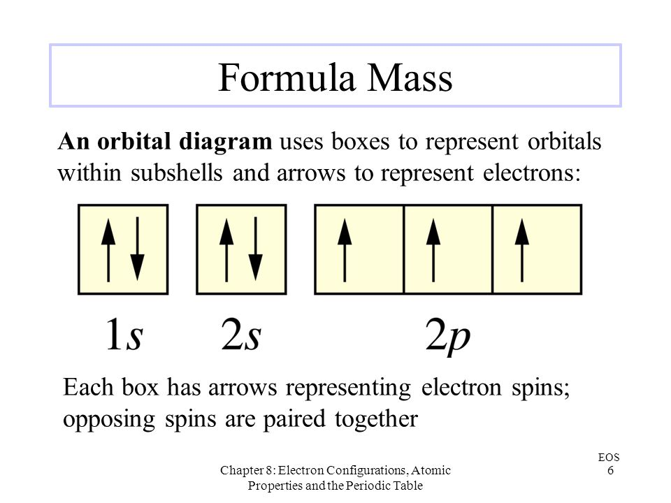 Formula Mass An orbital diagram uses boxes to represent orbitals within subshells and arrows to represent electrons: