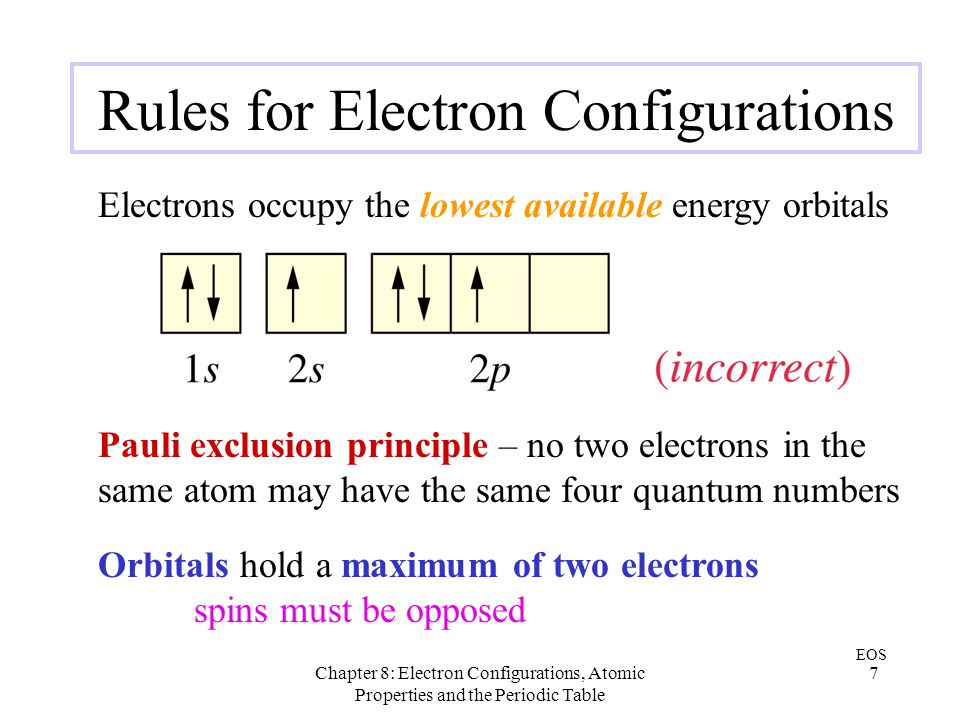 Rules for Electron Configurations