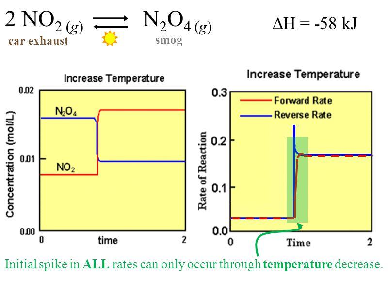 2 NO2 (g) N2O4 (g) car exhaust. smog. ∆H = -58 kJ.