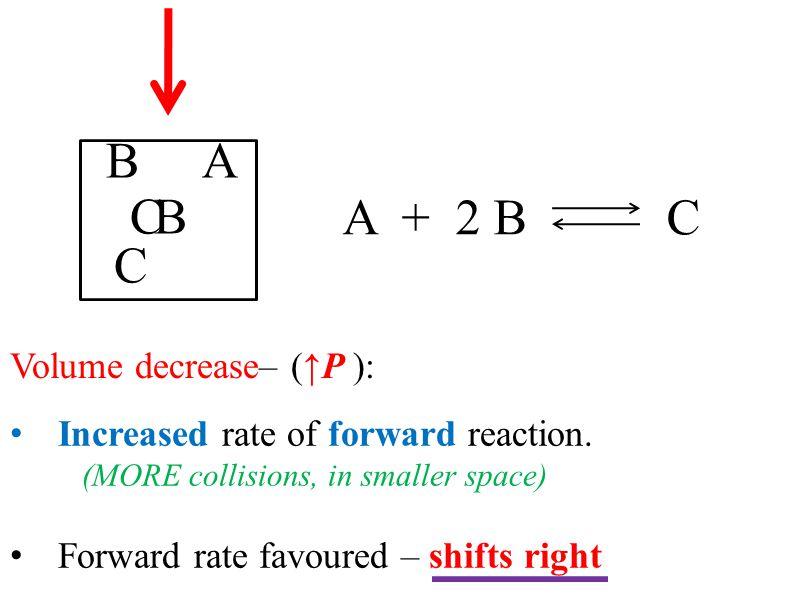 B A C B A + 2 B C C Volume decrease– (↑P ):