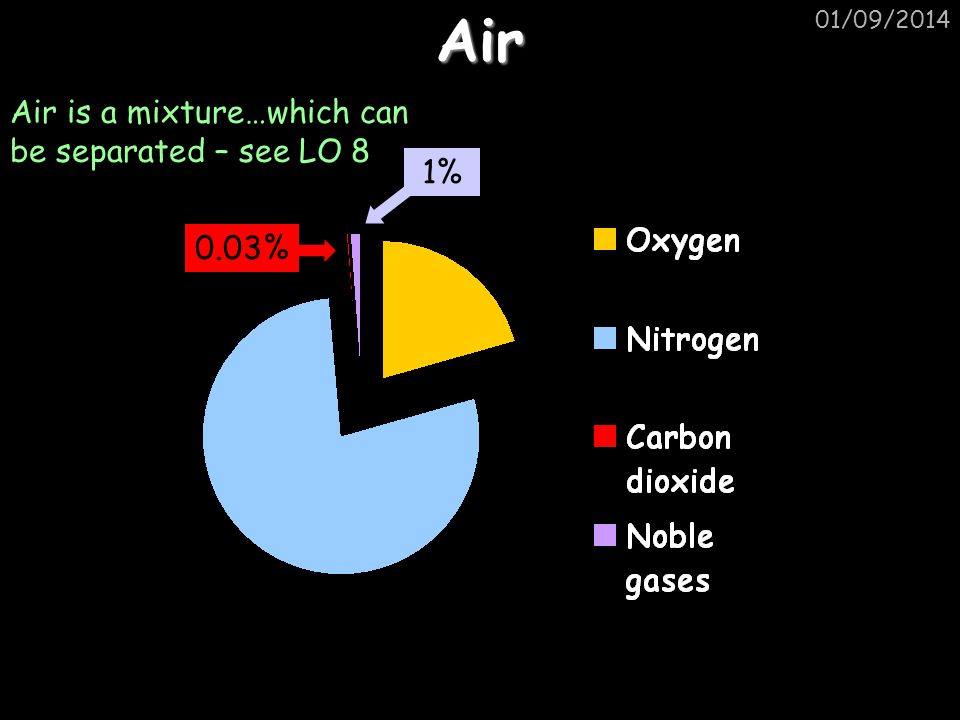 Air Air is a mixture…which can be separated – see LO 8 1% 21% 18%
