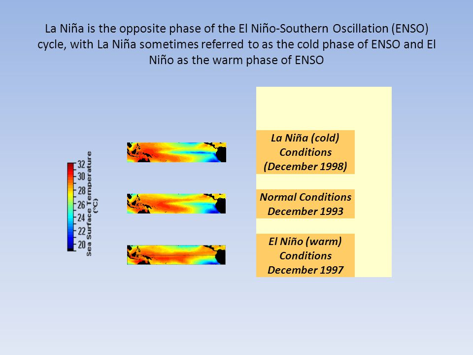 La Niña is the opposite phase of the El Niño-Southern Oscillation (ENSO) cycle, with La Niña sometimes referred to as the cold phase of ENSO and El Niño as the warm phase of ENSO