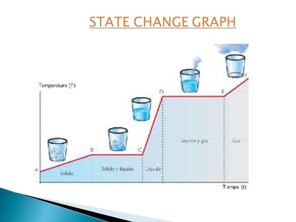 STATE CHANGE GRAPH