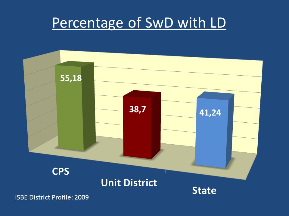 Percentage of SwD with LD