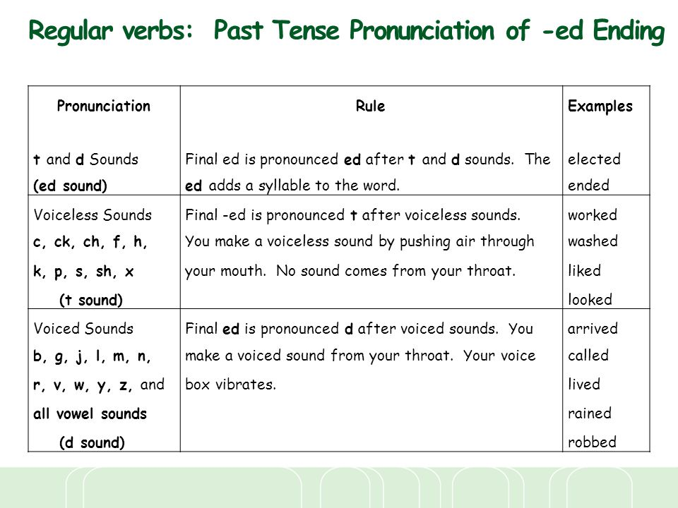 Regular verbs: Past Tense Pronunciation of -ed Ending
