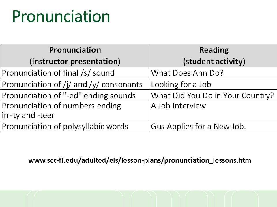 Pronunciation www.scc-fl.edu/adulted/els/lesson-plans/pronunciation_lessons.htm