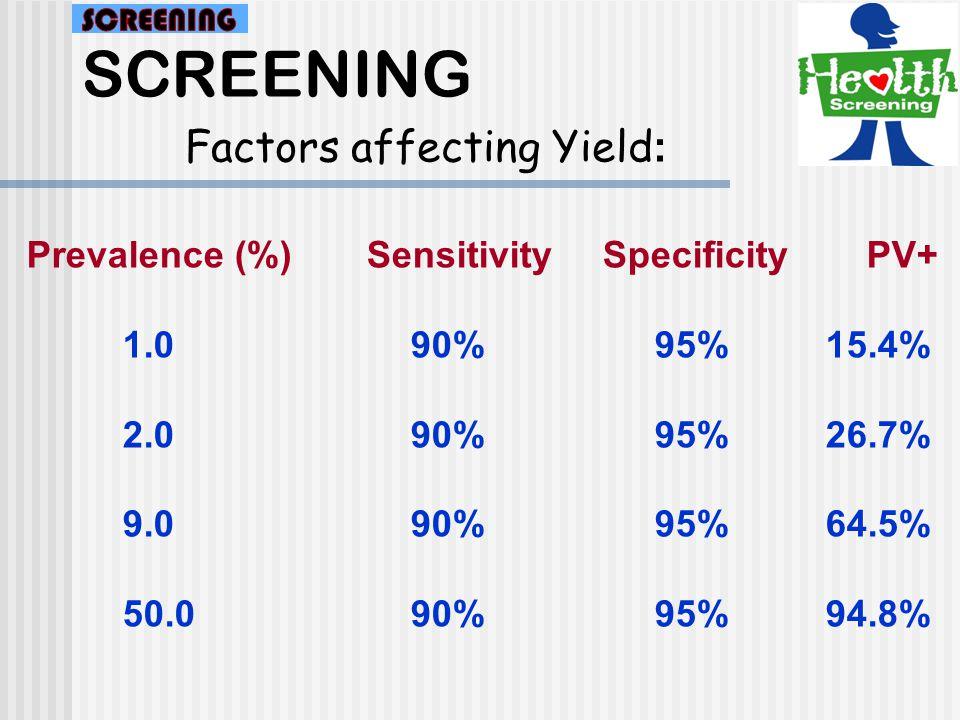 SCREENING Factors affecting Yield: