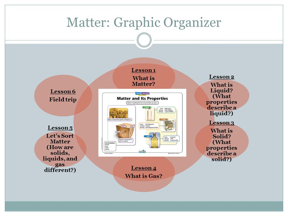 graphic organizer Types of graphic organizers  definition and types  a graphic organizer is a visual and graphic display that depicts the relationships between facts, terms, and or ideas within a learning task graphic organizers are also sometimes referred to as knowledge maps, concept maps, story maps, cognitive organizers, advance organiz.
