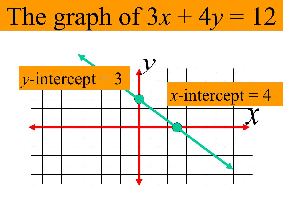 The graph of 3x + 4y = 12 y y-intercept = 3 x-intercept = 4 x