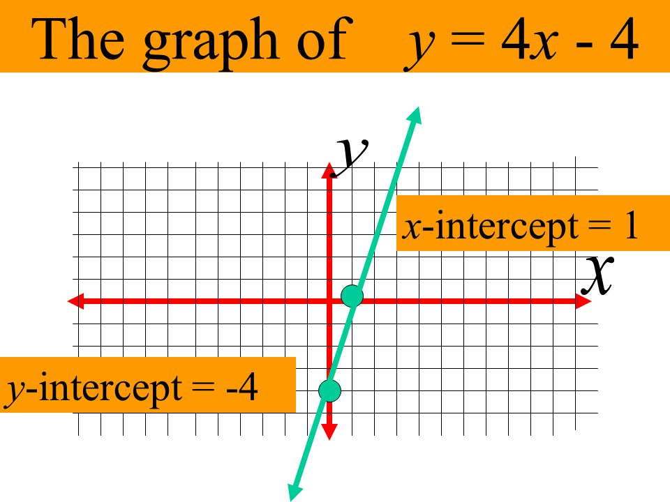 The graph of y = 4x - 4 y x-intercept = 1 x y-intercept = -4