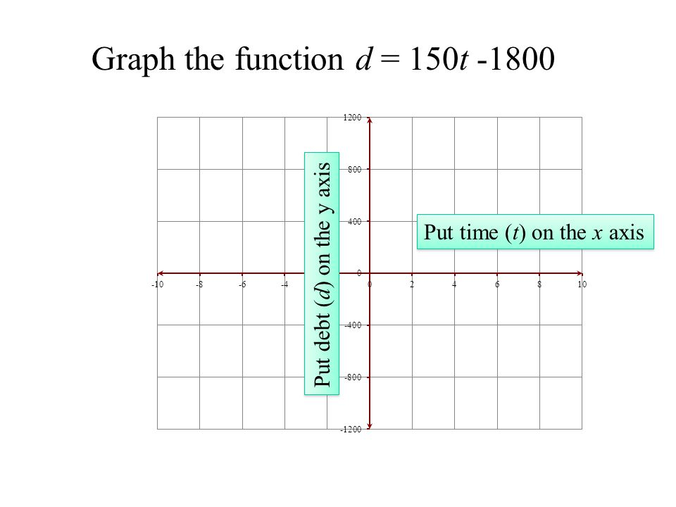 Graph the function d = 150t -1800