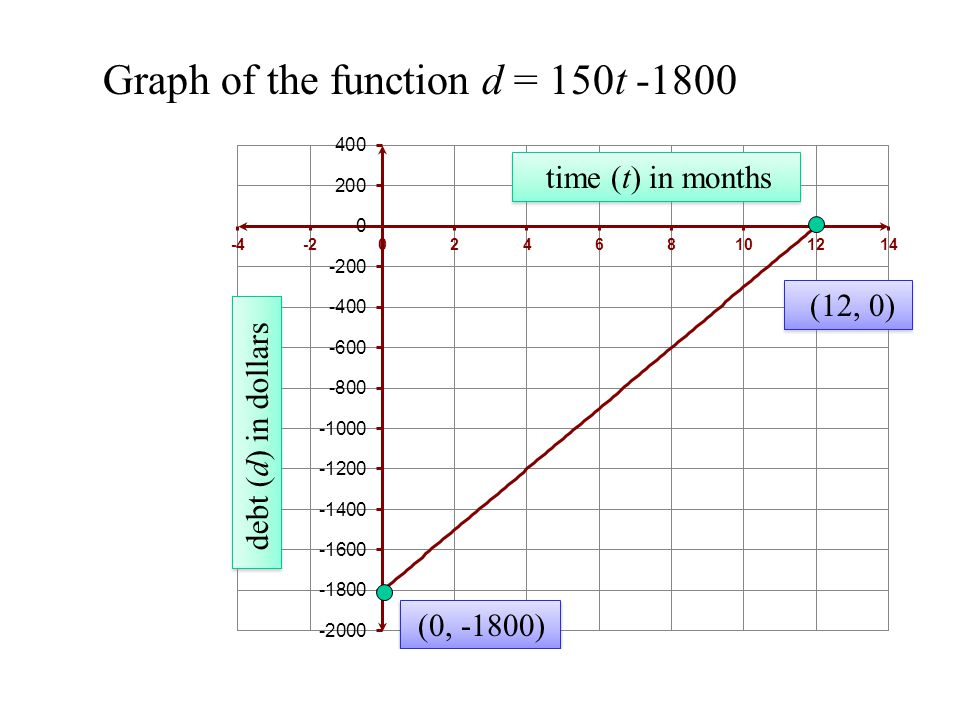 Graph of the function d = 150t -1800