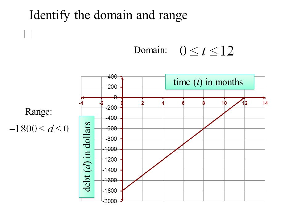 Identify the domain and range