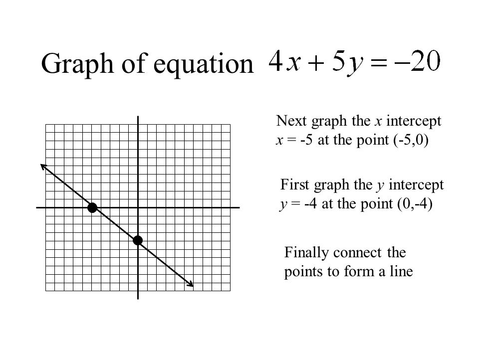 Graph of equation Next graph the x intercept x = -5 at the point (-5,0) First graph the y intercept y = -4 at the point (0,-4)