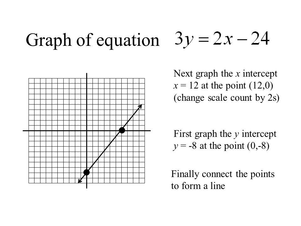 Graph of equation Next graph the x intercept x = 12 at the point (12,0) (change scale count by 2s)