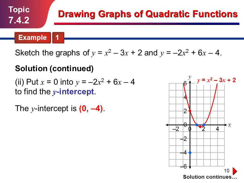 Drawing Graphs of Quadratic Functions