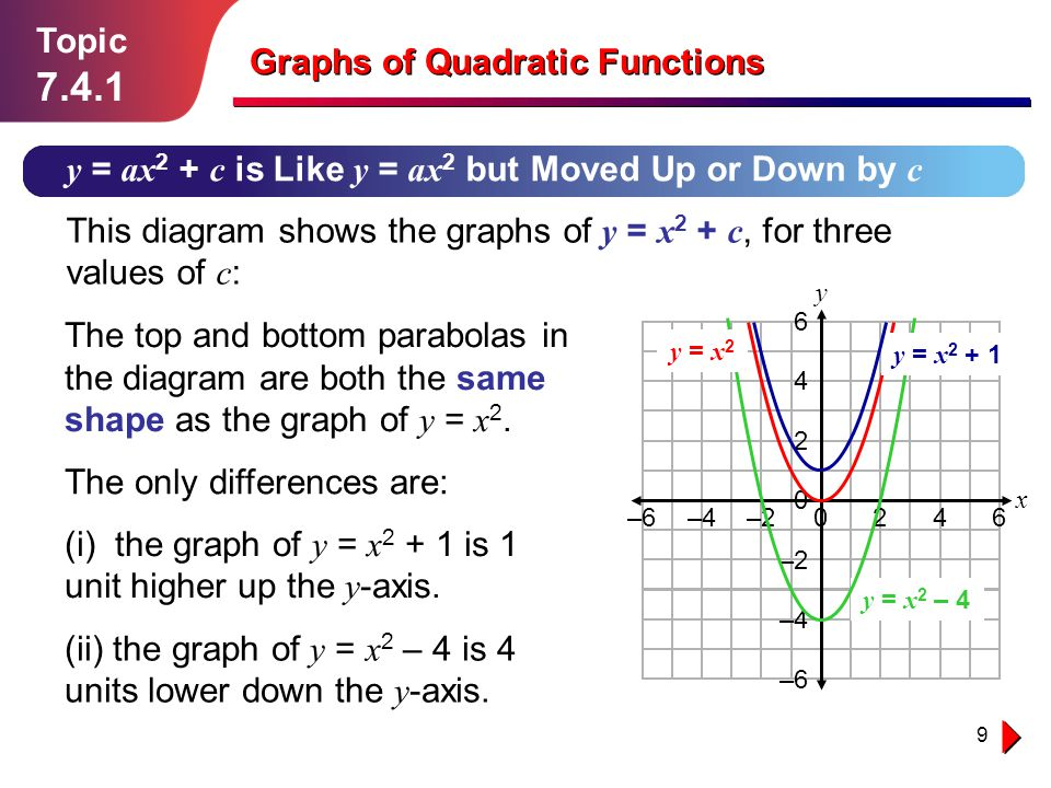 7.4.1 Topic Graphs of Quadratic Functions