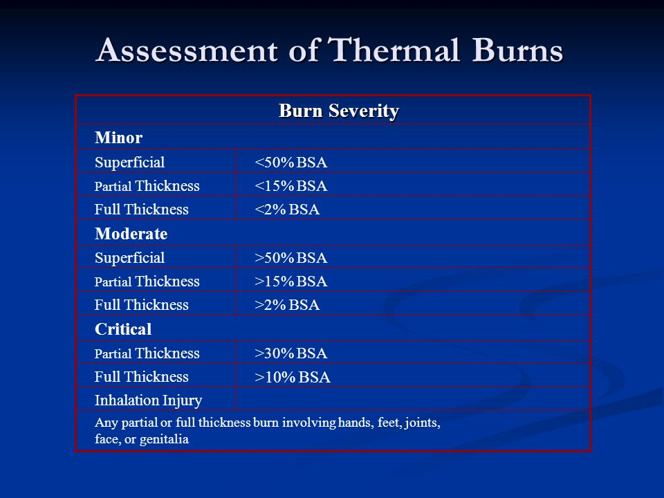 Assessment of Thermal Burns