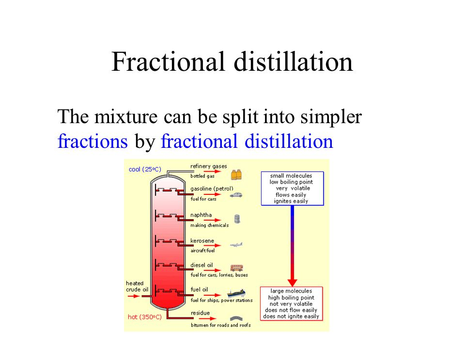 Fractional distillation
