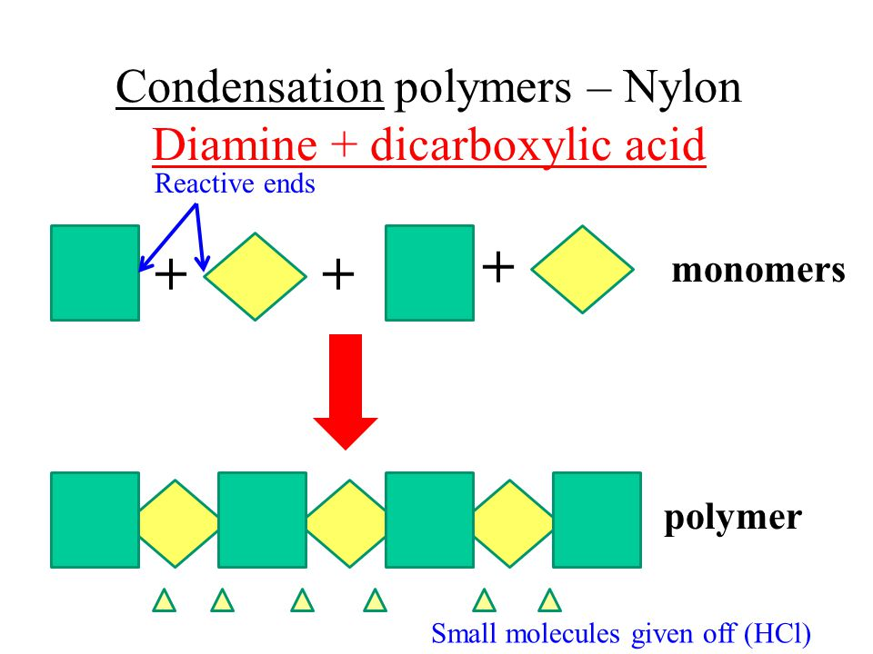 Condensation polymers – Nylon Diamine + dicarboxylic acid