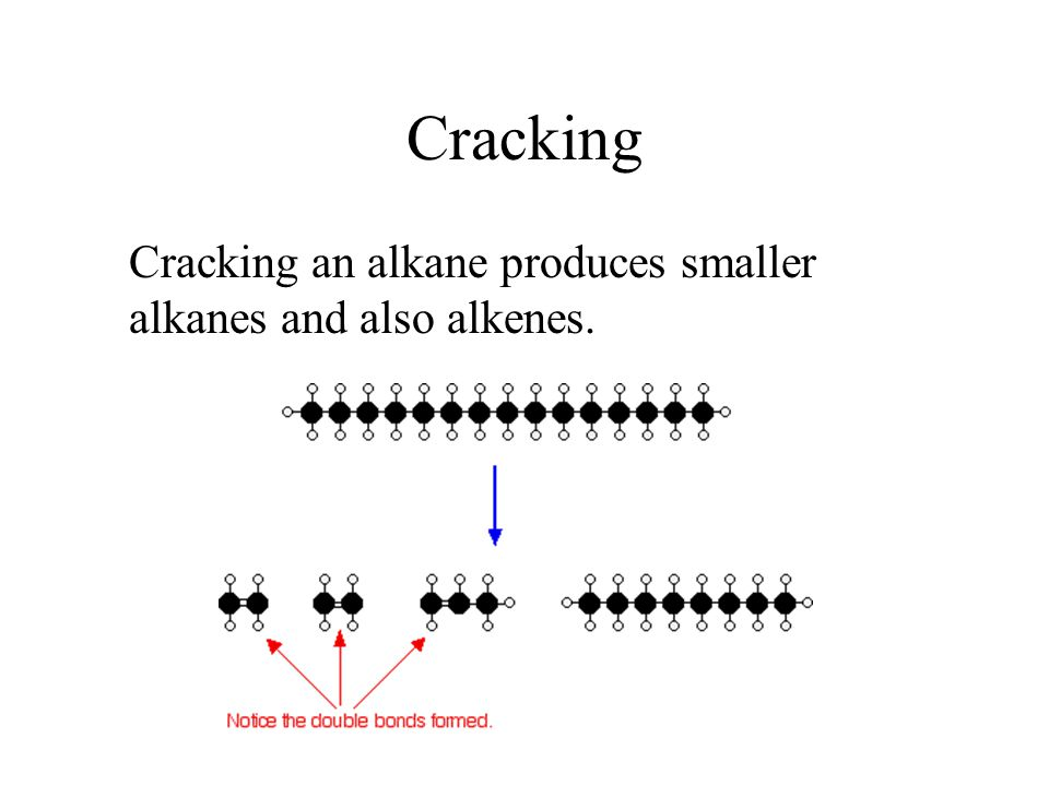 Cracking Cracking an alkane produces smaller alkanes and also alkenes.