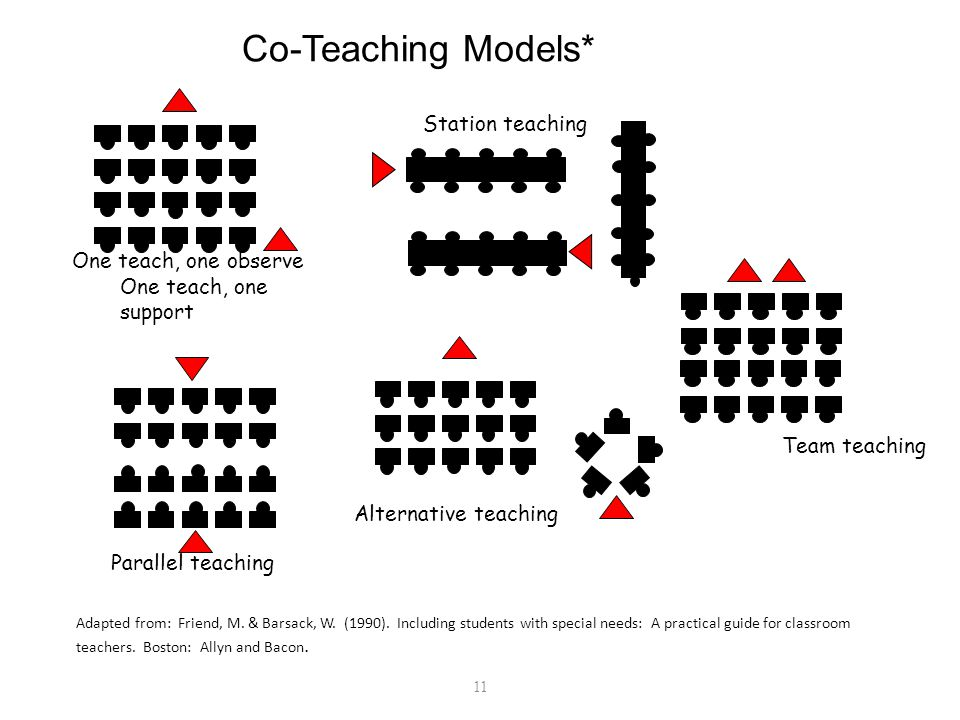 Collaborative Group Teaching Model ~ Co teaching a collaborative journey ppt video online