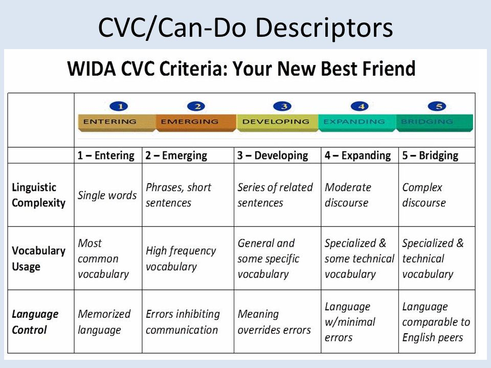 CVC/Can-Do Descriptors