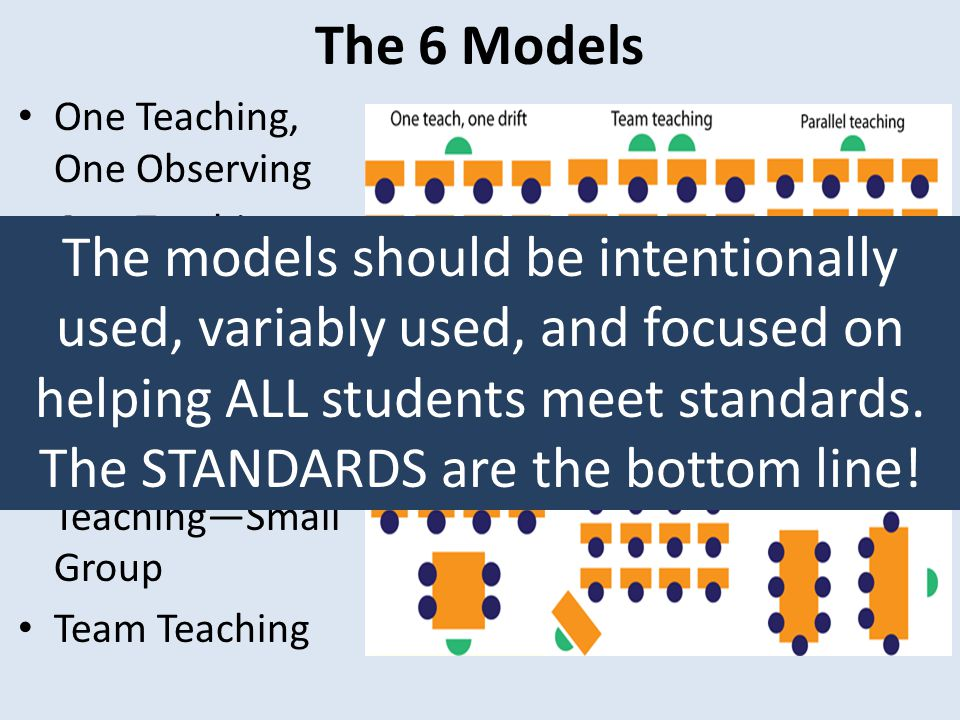 The 6 Models One Teaching, One Observing. One Teaching, One Drifting. Parallel Teaching. Station Teaching.
