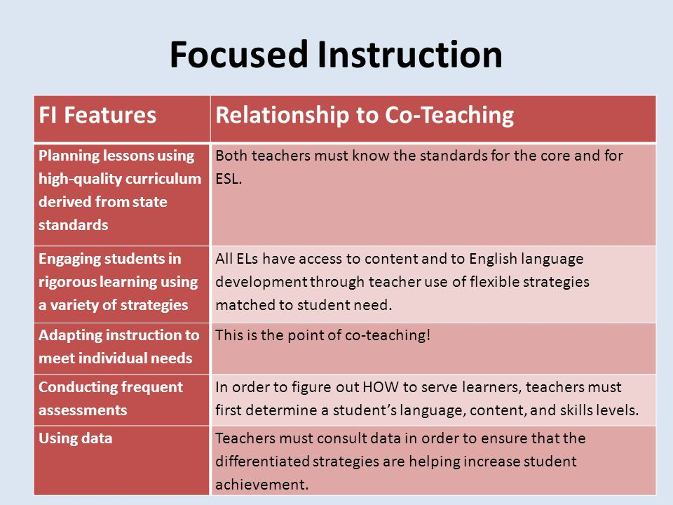 Focused Instruction FI Features Relationship to Co-Teaching
