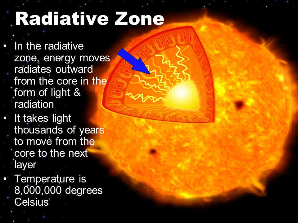 Radiative Zone In the radiative zone, energy moves radiates outward from the core in the form of light & radiation.