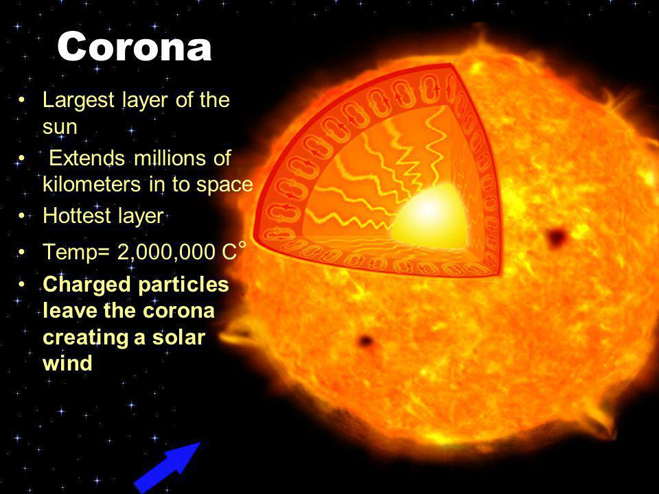 Corona Largest layer of the sun