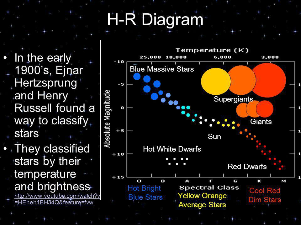 H-R Diagram In the early 1900's, Ejnar Hertzsprung and Henry Russell found a way to classify stars.
