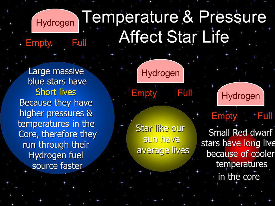 Temperature & Pressure Affect Star Life