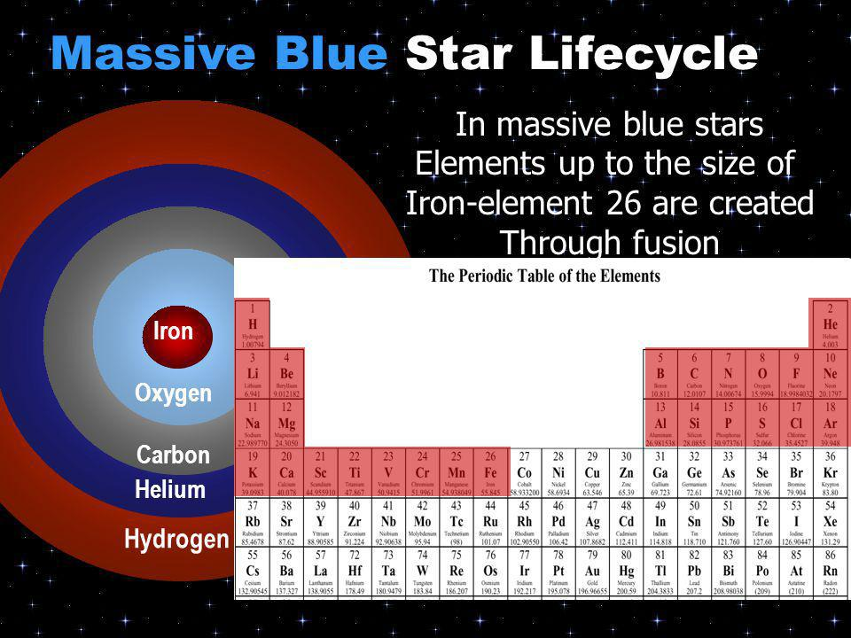 Massive Blue Star Lifecycle