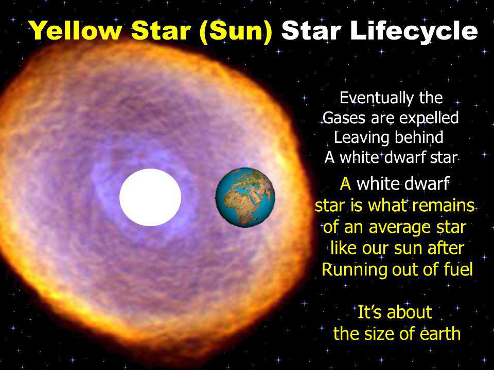 Yellow Star (Sun) Star Lifecycle